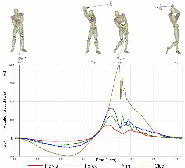 the golf kinematic sequence